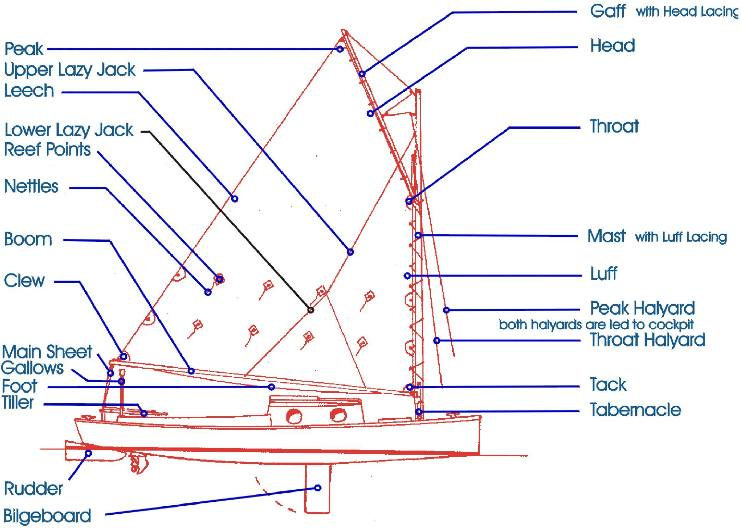 Sailing Ship Rigging Schematics http://shallowwatersailor.us/swsmanual/rigging/index.html