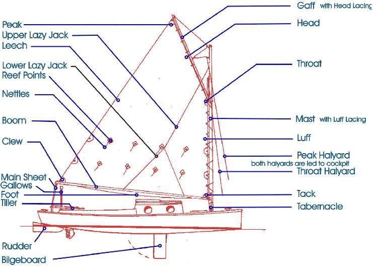 Rigging - SWS Sailing Manual